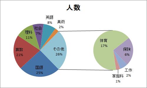 「円グラフ」の画像検索結果