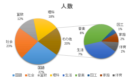 円 グラフ エクセル