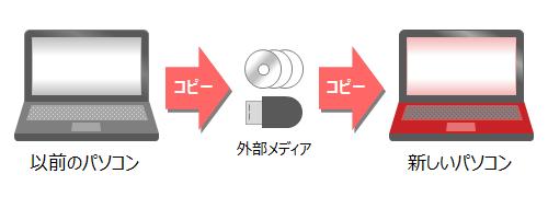 買い替え データ 移行 パソコン